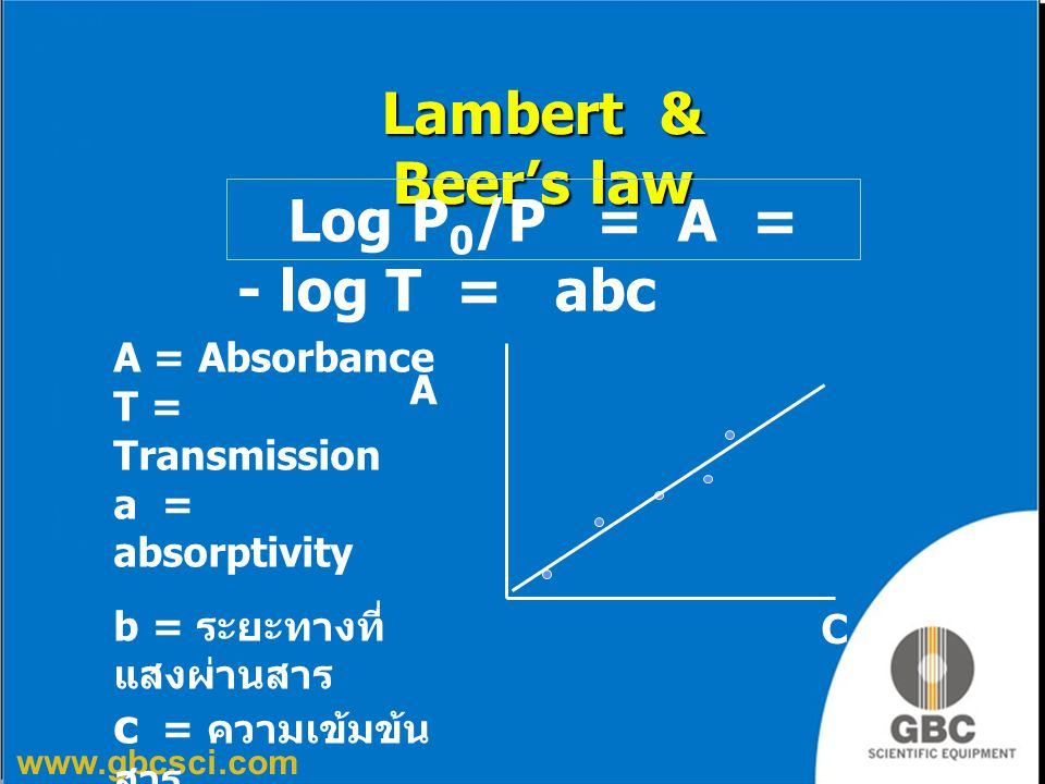 Lambert & Beer's law Log P0/P = A = - log T = abc A