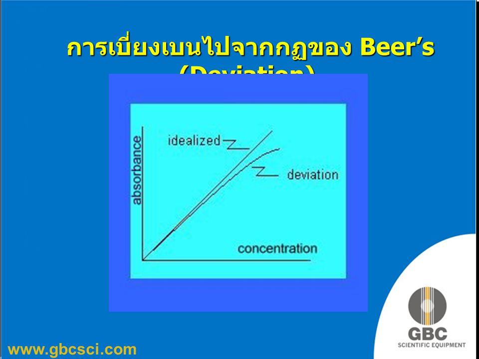 การเบี่ยงเบนไปจากกฏของ Beer's (Deviation)