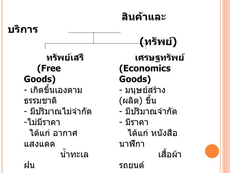 สินค้าและบริการ (ทรัพย์)