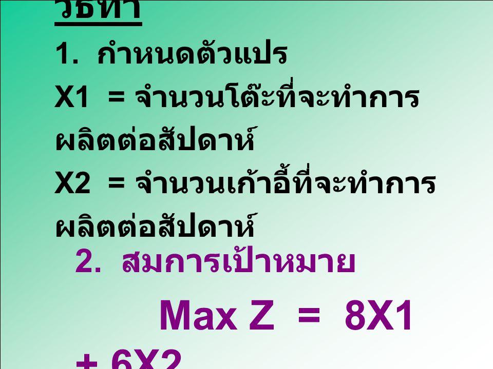 2. สมการเป้าหมาย Max Z = 8X1 + 6X2