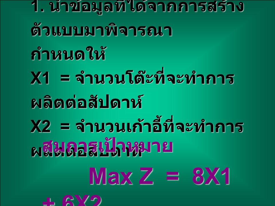 สมการเป้าหมาย Max Z = 8X1 + 6X2