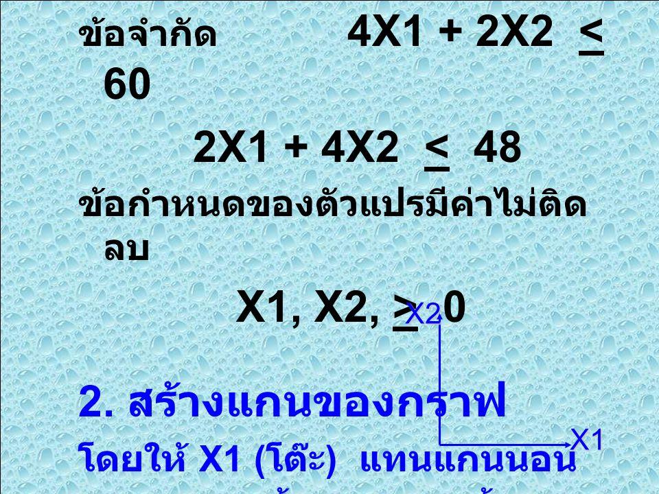 2X1 + 4X2 < 48 X1, X2, > 0 2. สร้างแกนของกราฟ