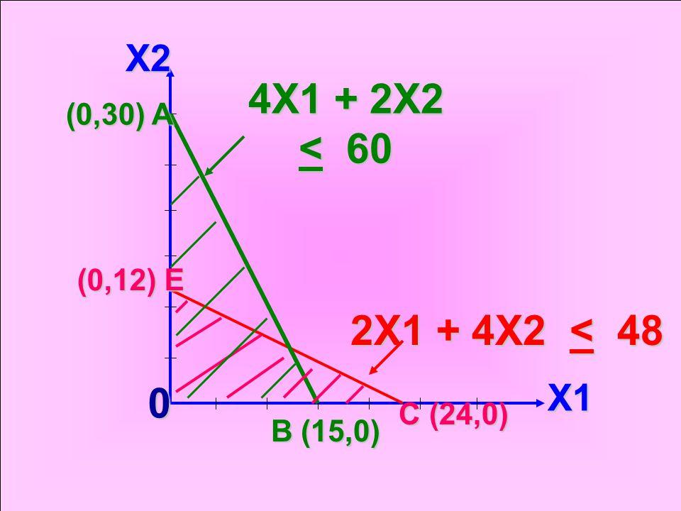4X1 + 2X2 < 60 2X1 + 4X2 < 48 X2 X1 (0,30) A (0,12) E C (24,0)