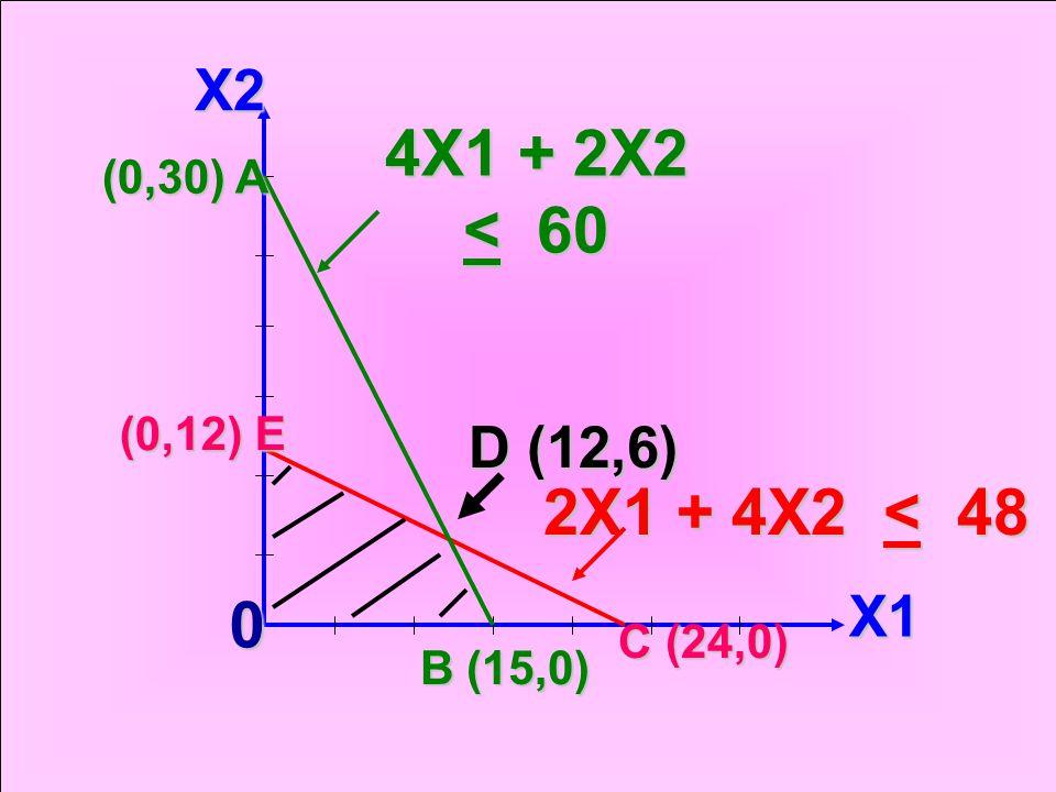 4X1 + 2X2 < 60 2X1 + 4X2 < 48 X2 D (12,6) X1 (0,30) A (0,12) E