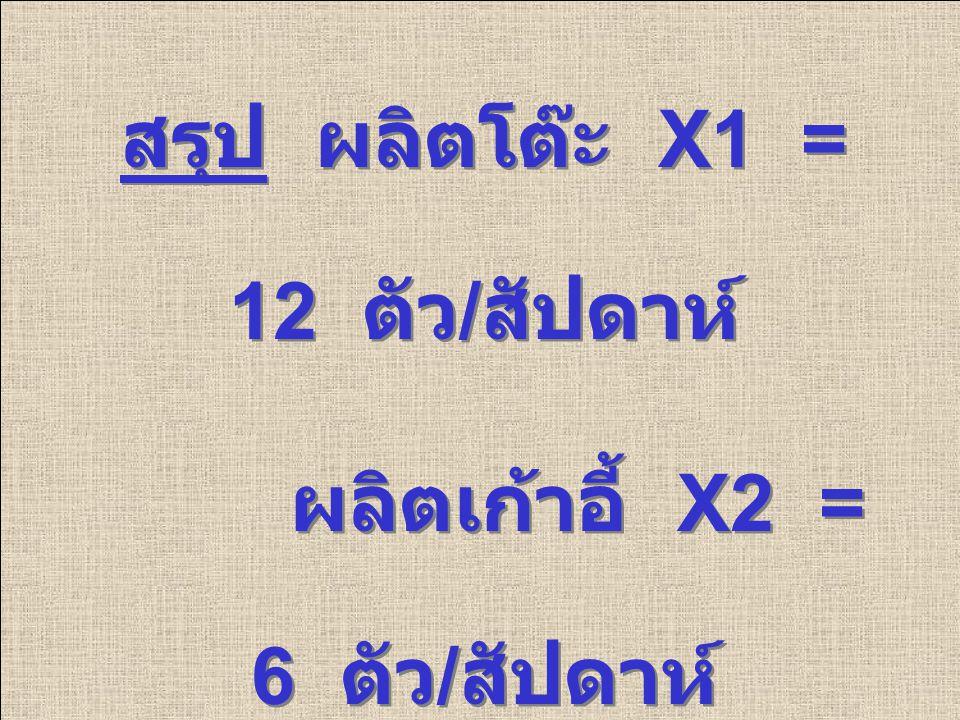 สรุป ผลิตโต๊ะ X1 = 12 ตัว/สัปดาห์ ผลิตเก้าอี้ X2 = 6 ตัว/สัปดาห์