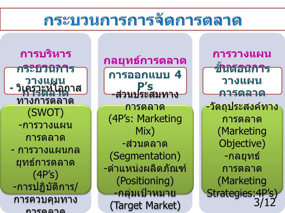กระบวนการการจัดการตลาด