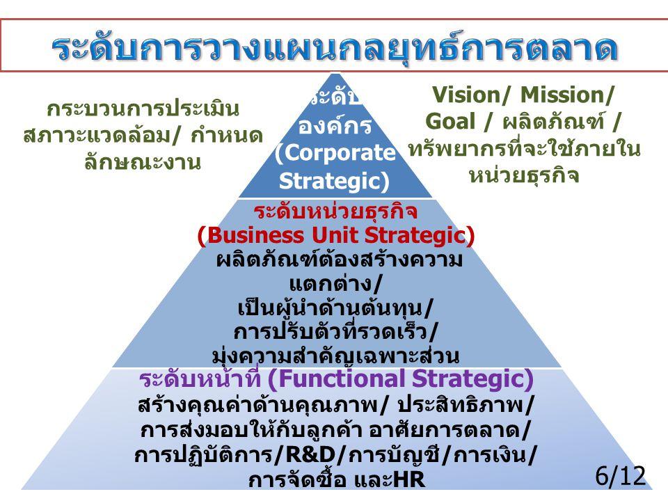 ระดับการวางแผนกลยุทธ์การตลาด