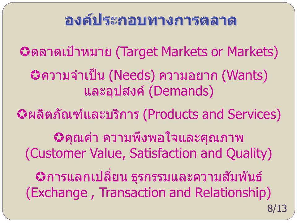 องค์ประกอบทางการตลาด
