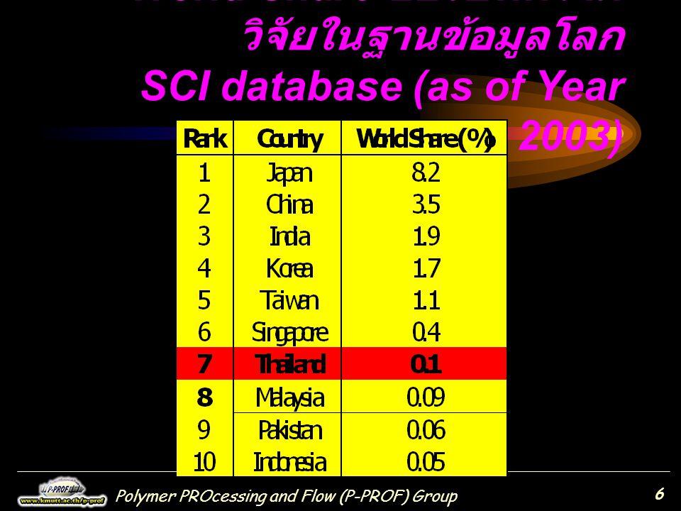 World Share ของบทความวิจัยในฐานข้อมูลโลก SCI database (as of Year 2003)