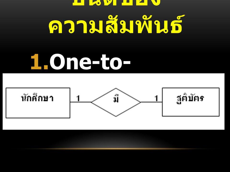 ชนิดของความสัมพันธ์ One-to-One (1:1)
