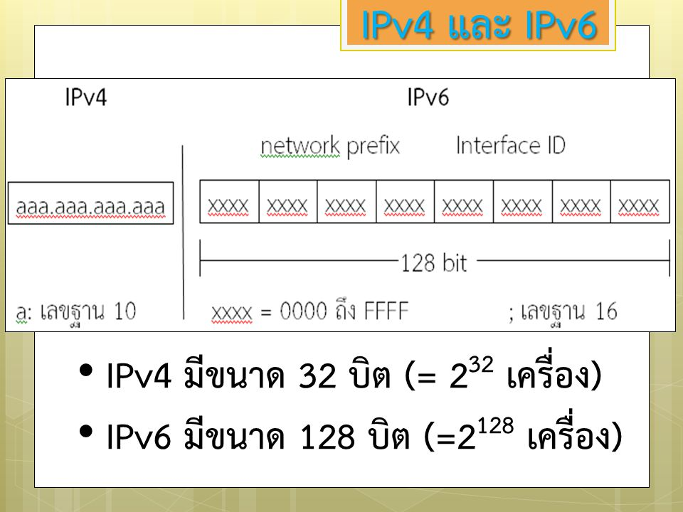 IPv4 และ IPv6 IPv4 มีขนาด 32 บิต (= 232 เครื่อง)