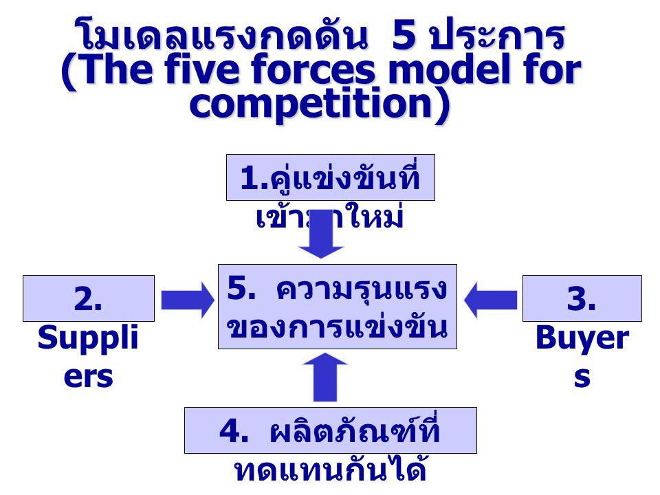 โมเดลแรงกดดัน 5 ประการ (The five forces model for competition)