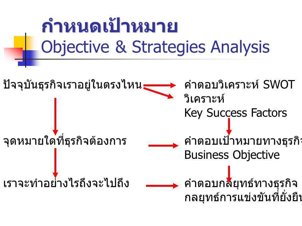 กำหนดเป้าหมาย Objective & Strategies Analysis