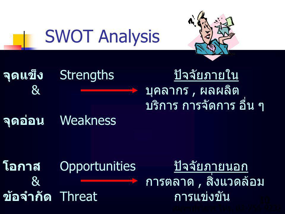 SWOT Analysis จุดแข็ง Strengths ปัจจัยภายใน & บุคลากร , ผลผลิต