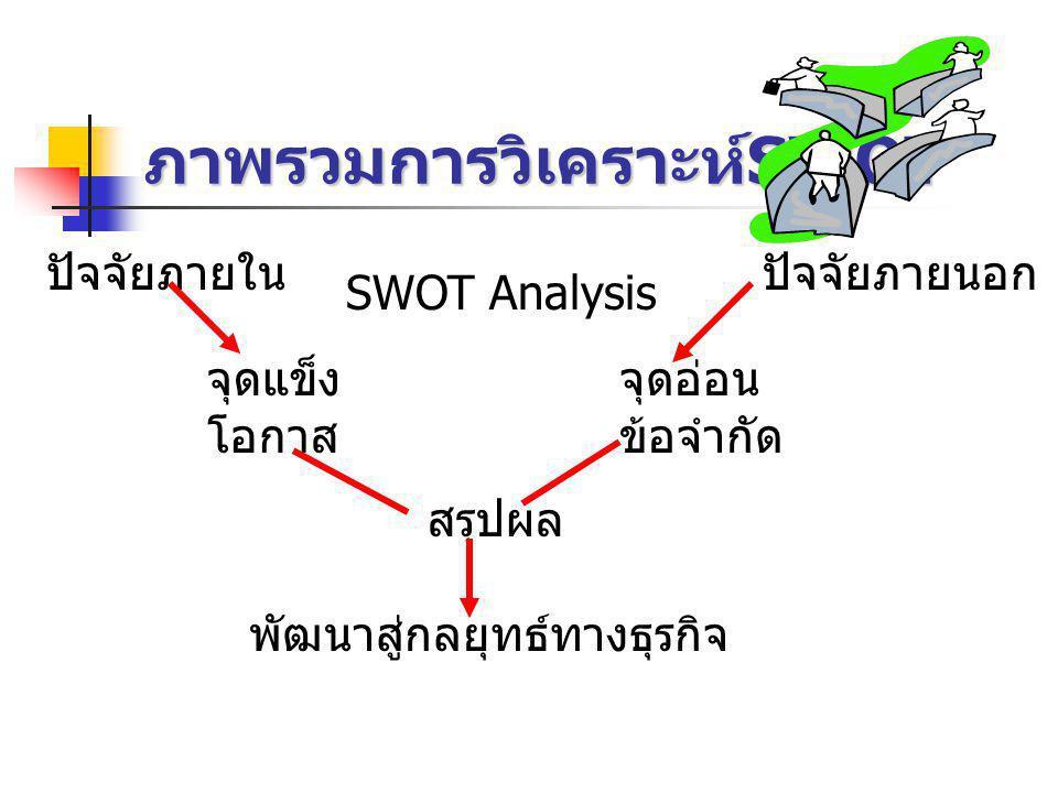 ภาพรวมการวิเคราะห์SWOT
