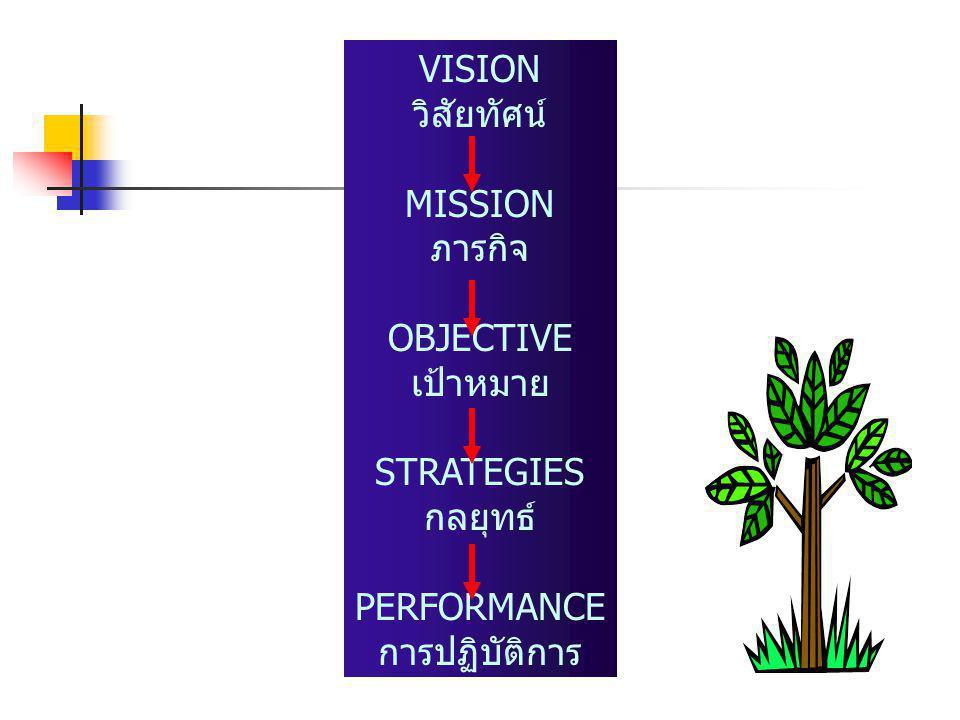 VISION วิสัยทัศน์ MISSION ภารกิจ OBJECTIVE เป้าหมาย STRATEGIES กลยุทธ์ PERFORMANCE การปฏิบัติการ