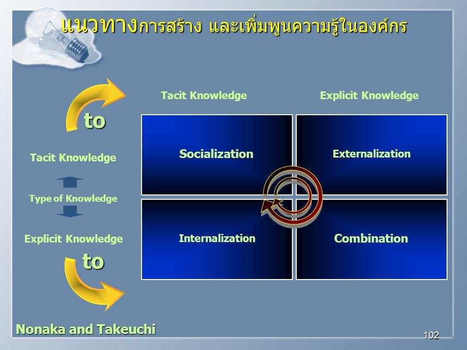 แนวทางการสร้าง และเพิ่มพูนความรู้ในองค์กร