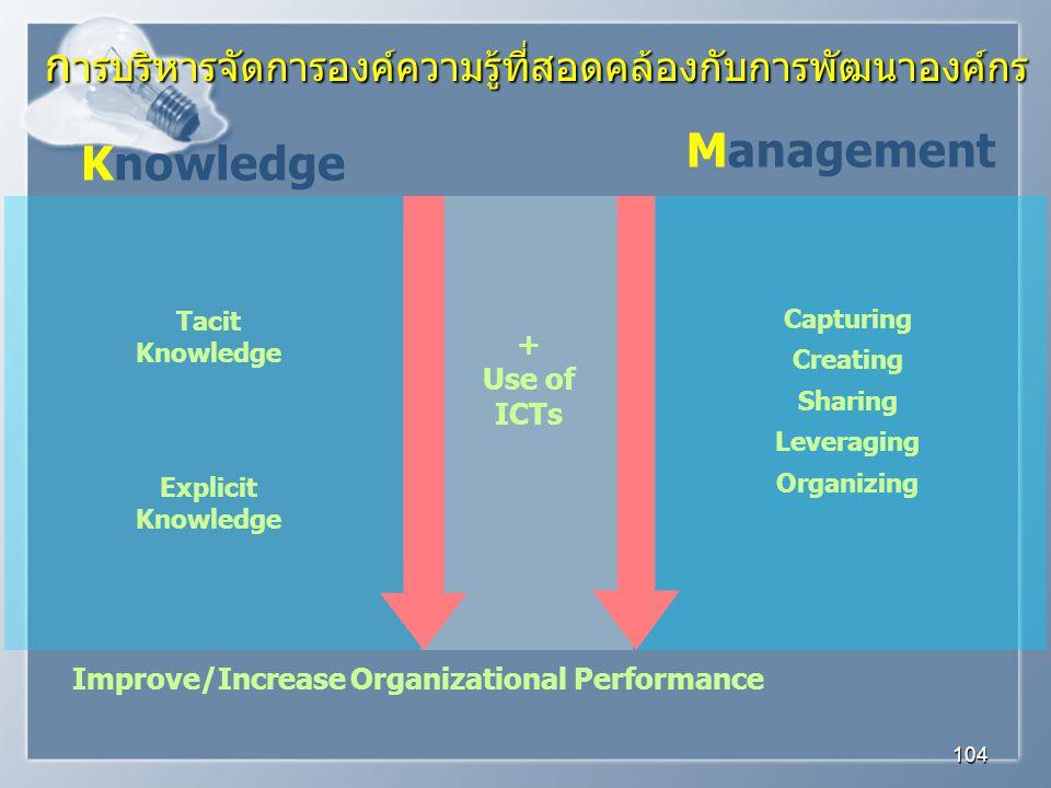 การบริหารจัดการองค์ความรู้ที่สอดคล้องกับการพัฒนาองค์กร