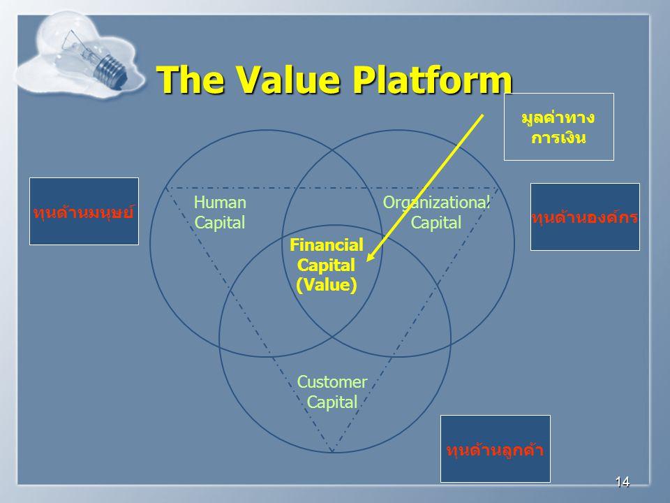 The Value Platform มูลค่าทาง การเงิน ทุนด้านมนุษย์ ทุนด้านองค์กร Human
