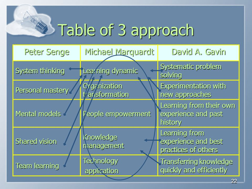 Table of 3 approach Peter Senge Michael Marquardt David A. Gavin