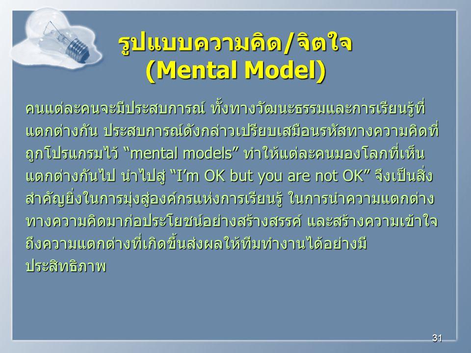 รูปแบบความคิด/จิตใจ (Mental Model)
