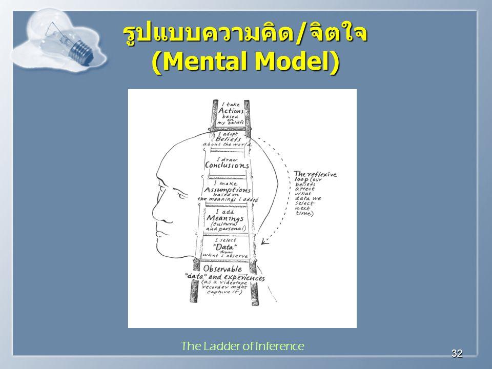 รูปแบบความคิด/จิตใจ (Mental Model) The Ladder of Inference
