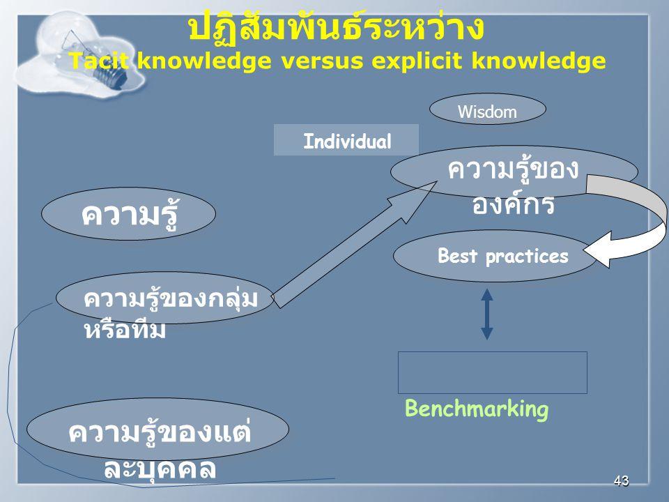 Tacit knowledge versus explicit knowledge ความรู้ของแต่ละบุคคล