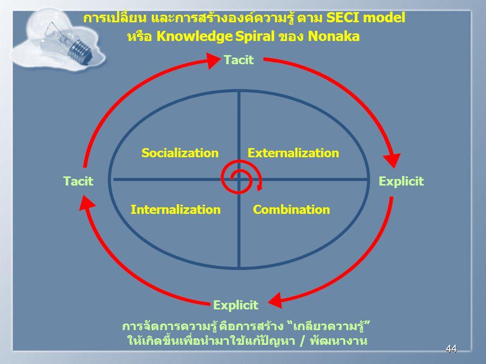 การเปลี่ยน และการสร้างองค์ความรู้ ตาม SECI model