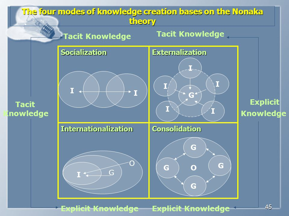 The four modes of knowledge creation bases on the Nonaka theory