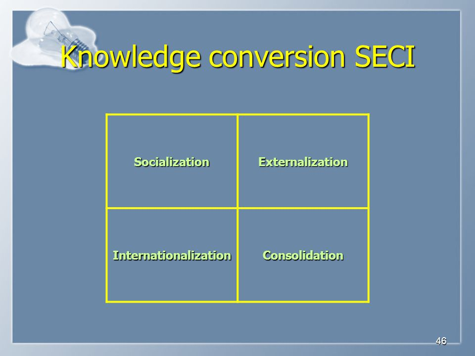 Knowledge conversion SECI