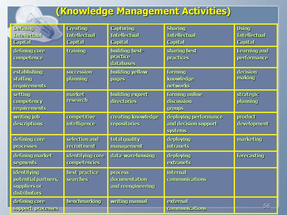 (Knowledge Management Activities)