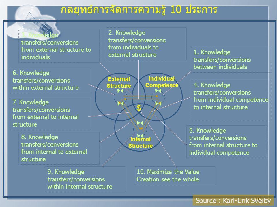 กลยุทธ์การจัดการความรู้ 10 ประการ