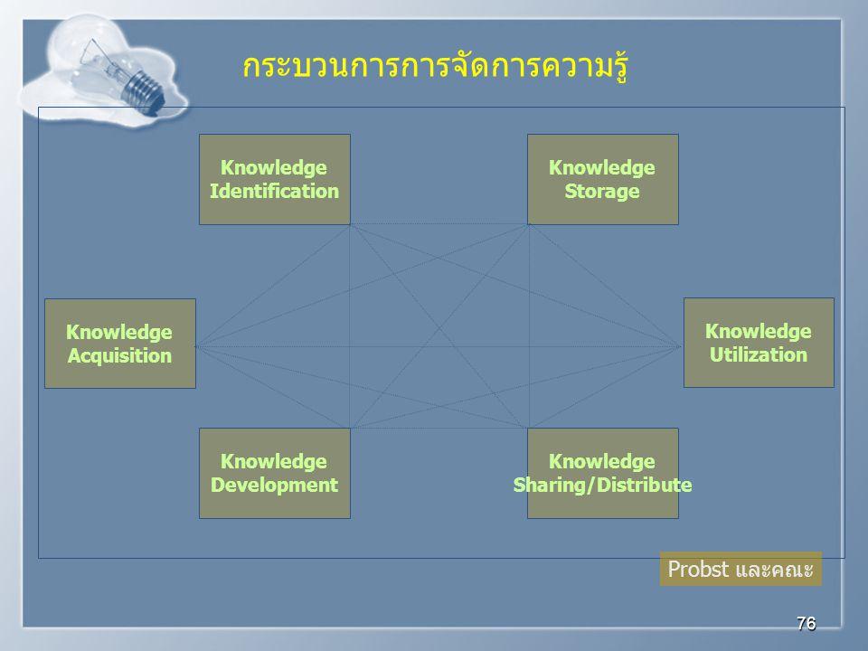กระบวนการการจัดการความรู้