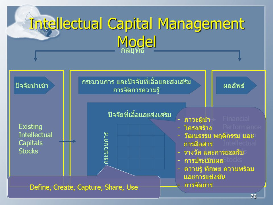 Intellectual Capital Management Model
