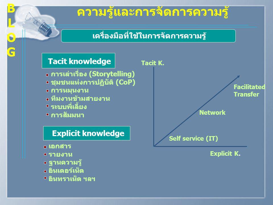 เครื่องมือที่ใช้ในการจัดการความรู้
