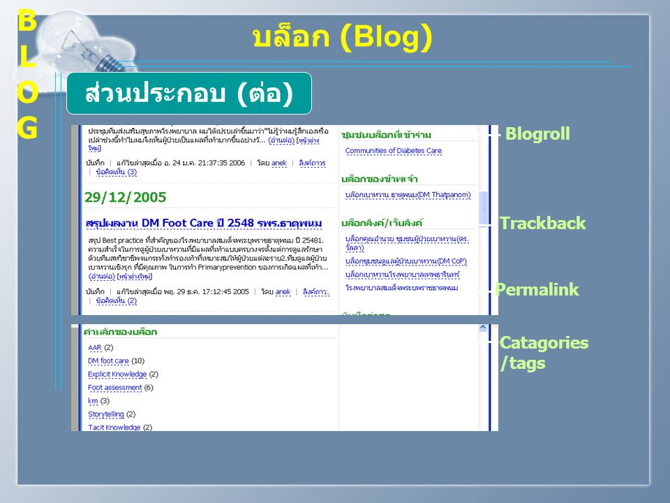 B L O G บล็อก (Blog) ส่วนประกอบ (ต่อ) Blogroll Trackback Permalink