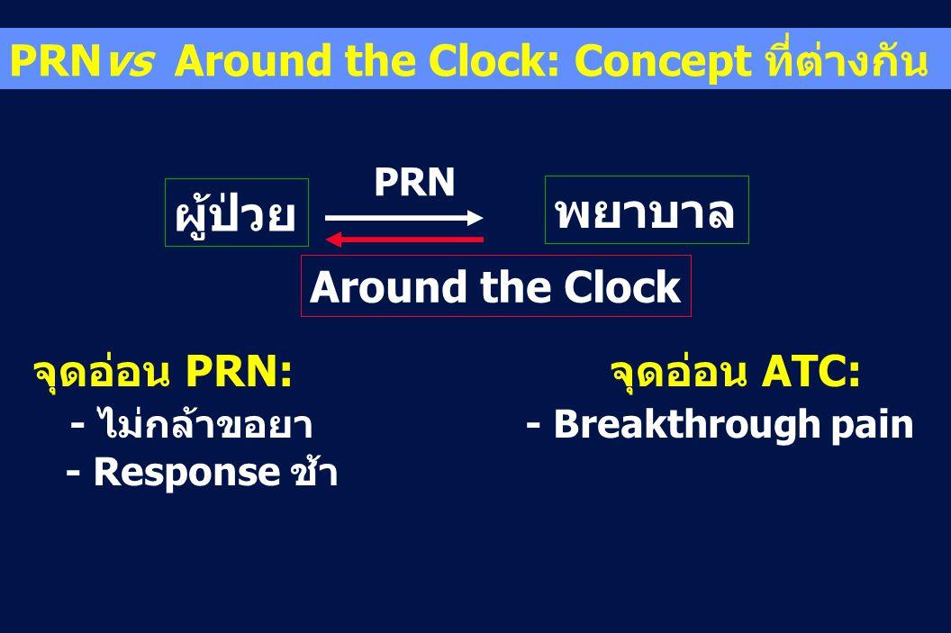 พยาบาล ผู้ป่วย PRNvs Around the Clock: Concept ที่ต่างกัน