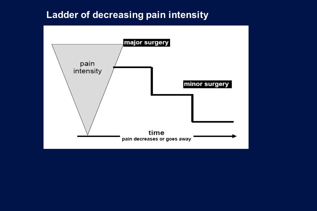 Ladder of decreasing pain intensity