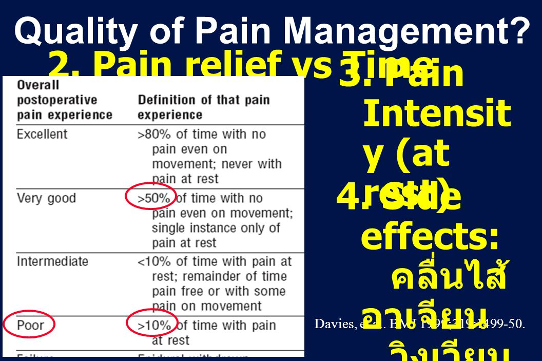 Quality of Pain Management 2. Pain relief vs Time