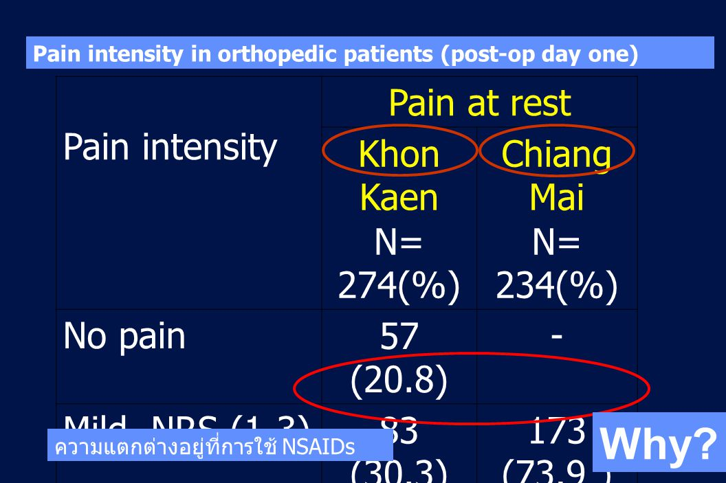 Why Pain intensity Pain at rest Khon Kaen N= 274(%) Chiang Mai