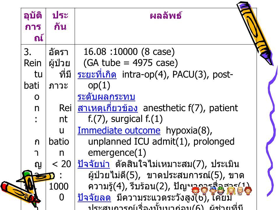 อุบัติ การณ์ ประ. กัน. ผลลัพธ์ 3. Reintu. bation : กาญจ. นา, ธิรดา. อัตรา. ผู้ป่วยที่มี ภาวะ.