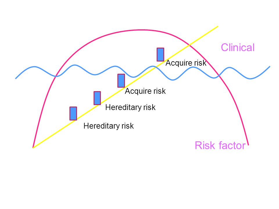 Clinical Risk factor Acquire risk Acquire risk Hereditary risk