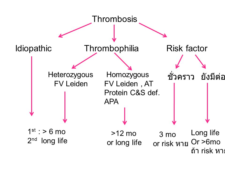 Idiopathic Thrombophilia Risk factor