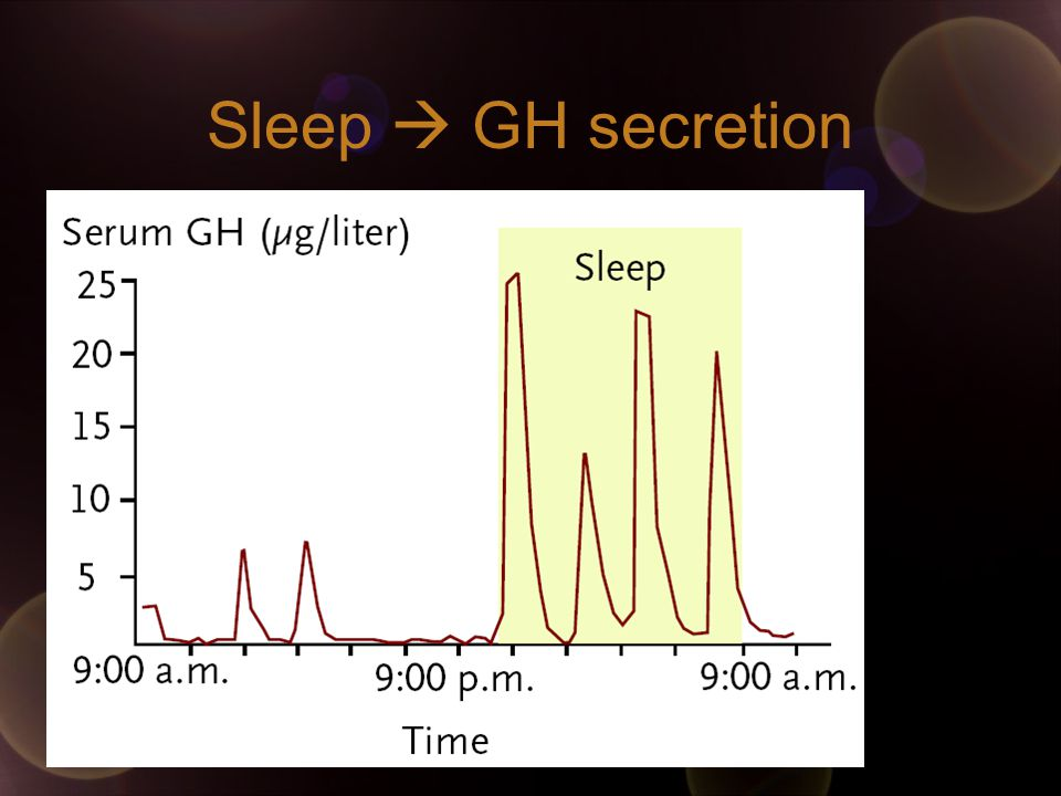 Sleep  GH secretion