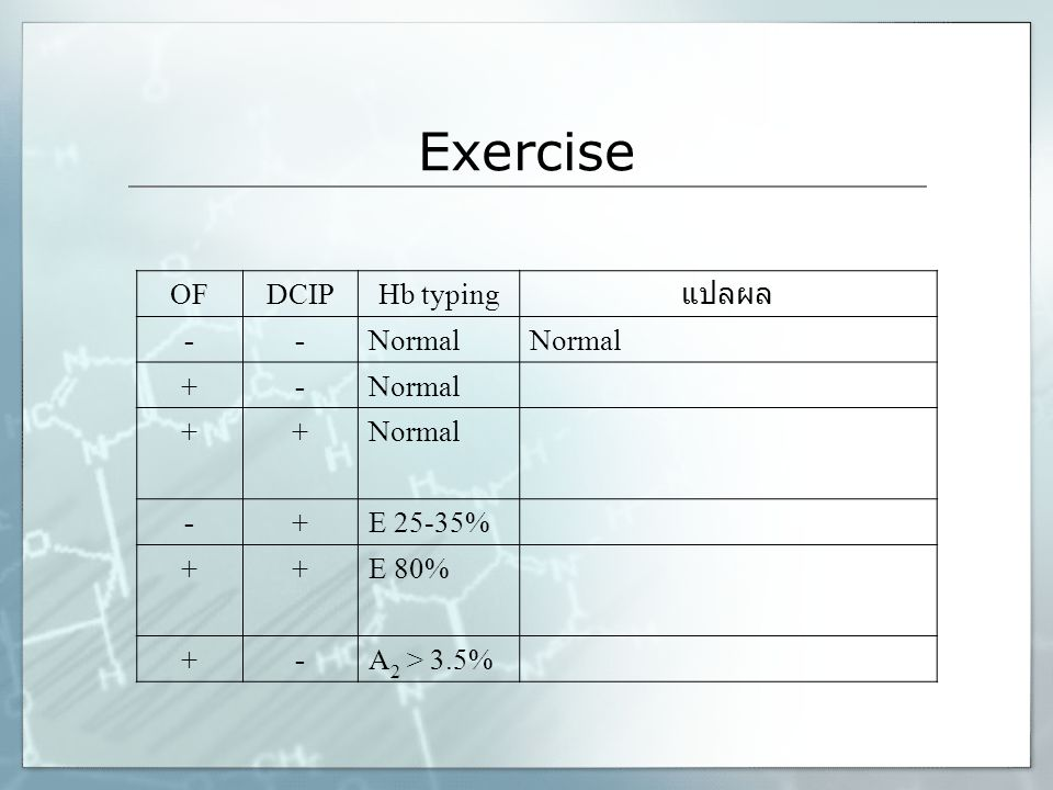Exercise OF DCIP Hb typing แปลผล - Normal + E 25-35% E 80%