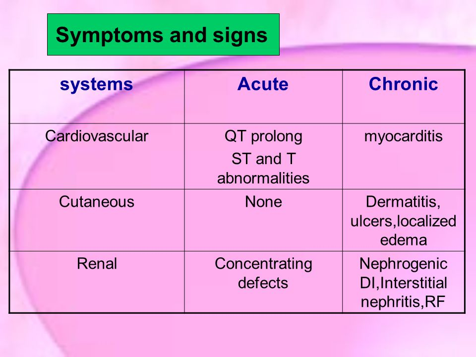 Symptoms and signs systems Acute Chronic Cardiovascular QT prolong