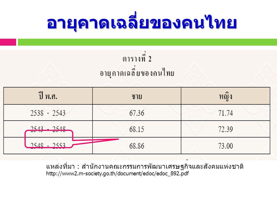 อายุคาดเฉลี่ยของคนไทย