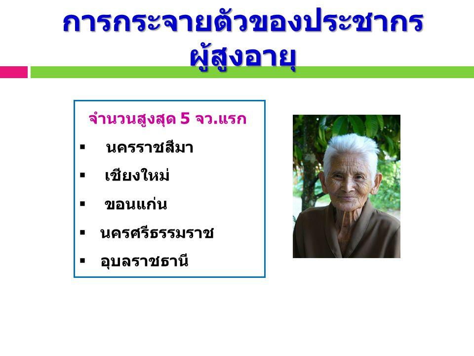 การกระจายตัวของประชากรผู้สูงอายุ