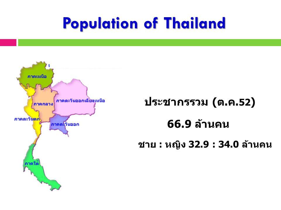 Population of Thailand
