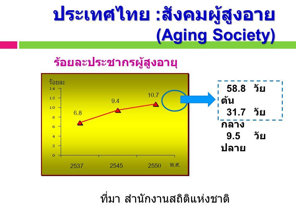 ประเทศไทย :สังคมผู้สูงอาย(Aging Society)